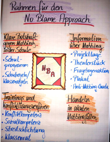 no-blame-Approach